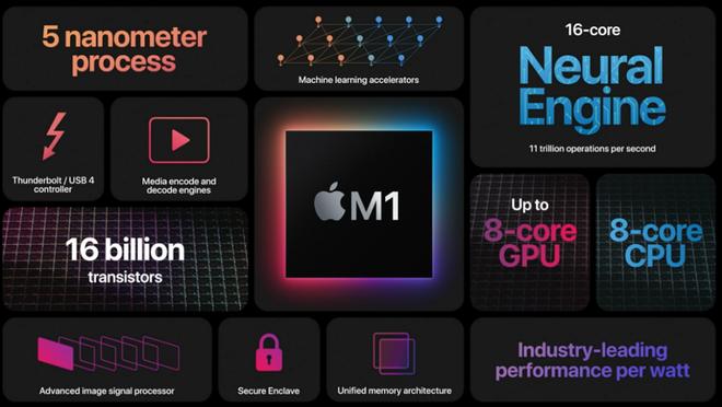 Công khai ca ngợi hiệu năng chip Apple M1, AMD coi Apple là đối thủ cạnh tranh chính trong tương lai - Ảnh 1.