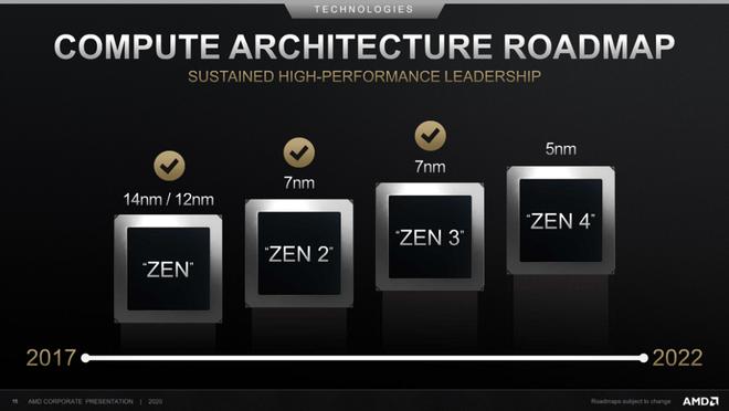 Công khai ca ngợi hiệu năng chip Apple M1, AMD coi Apple là đối thủ cạnh tranh chính trong tương lai - Ảnh 2.