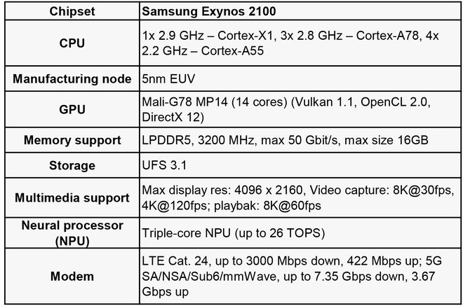 Phải chăng Google Tensor chính là Samsung Exynos 9855 đổi tên? - Ảnh 2.