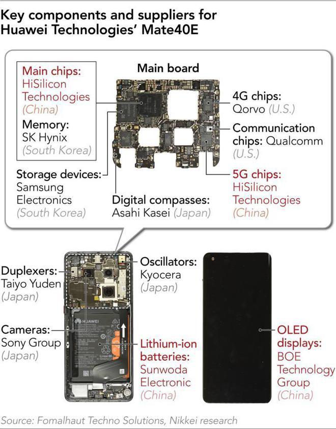 Điện thoại Huawei thay đổi thế nào sau lệnh cấm của Mỹ? - Ảnh 1.
