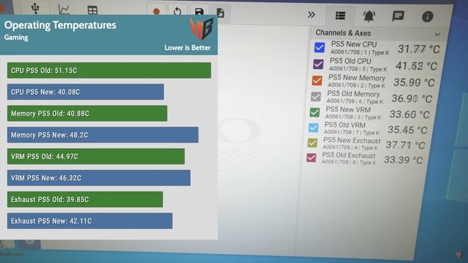 Thử nghiệm mới cho thấy bộ phận tản nhiệt nhỏ hơn, nhẹ hơn của PS5 lại giúp máy mát hơn - Ảnh 2.