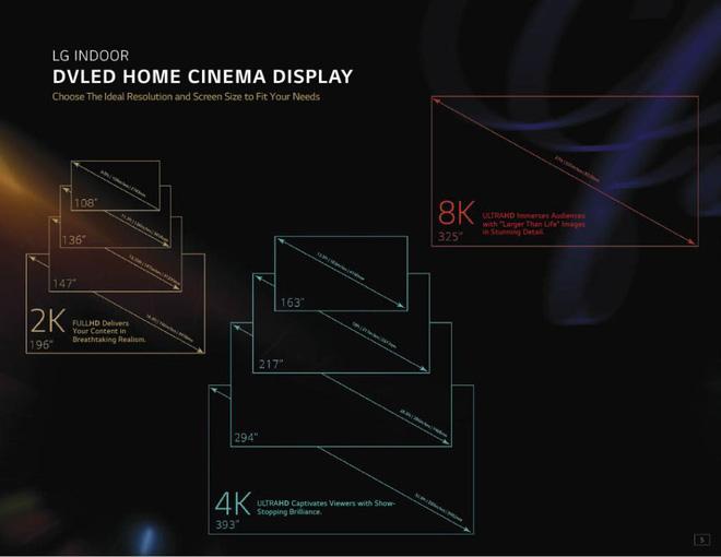 LG công bố TV... 325 inch: Giá gần 40 tỷ đồng, có chỉ số BTU như điều hoà, cứ 6 tháng lại có nhân viên đến kiểm tra - Ảnh 1.