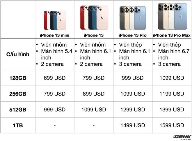 Tổng hợp giá bán tất cả các phiên bản iPhone 13 - Ảnh 1.