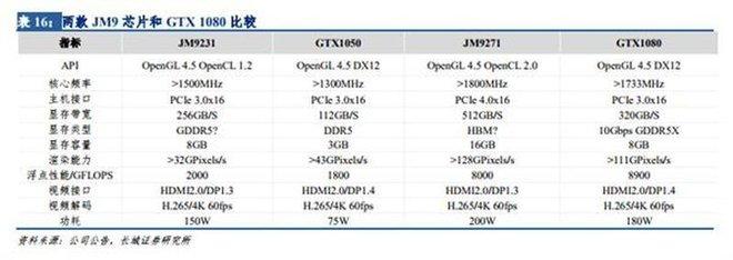 Hãng Trung Quốc chuẩn bị tung ra GPU hiệu năng ngang ngửa GTX 1080 - Ảnh 2.