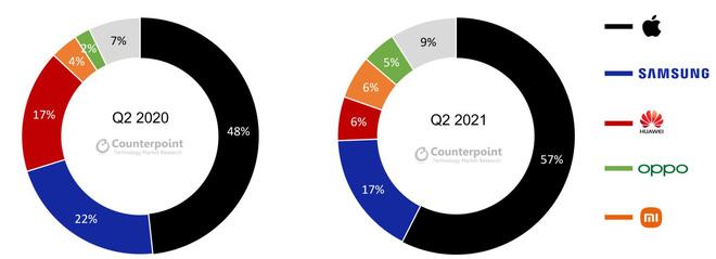 Thị phần smartphone cao cấp của Apple còn hơn cả Samsung, Huawei, OPPO, Xiaomi gộp lại - Ảnh 1.
