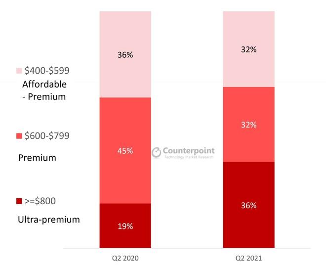Thị phần smartphone cao cấp của Apple còn hơn cả Samsung, Huawei, OPPO, Xiaomi gộp lại - Ảnh 2.
