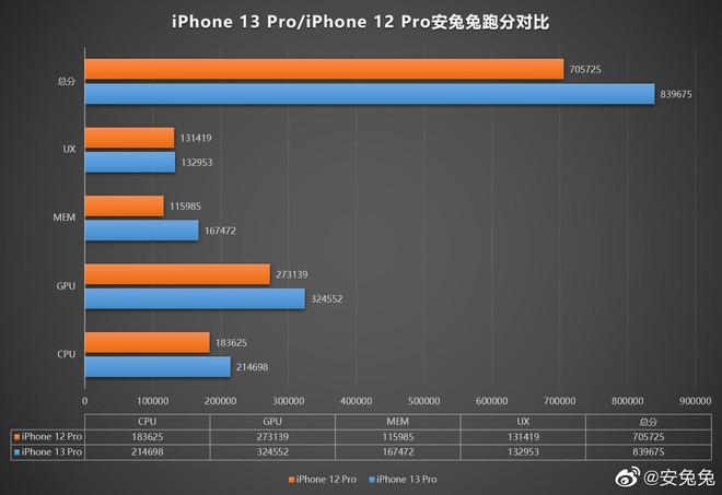 Đây là điểm AnTuTu của chip A15 Bionic trên iPhone 13 Pro - Ảnh 2.