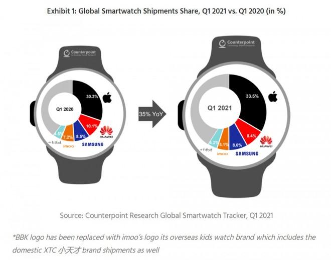Galaxy Watch 4 là miếng ghép hoàn hảo cho hệ sinh thái của Samsung - Ảnh 1.