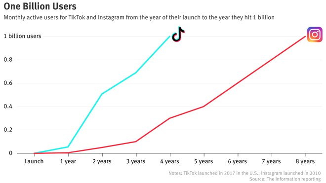TikTok cán mốc 1 tỷ người dùng hàng tháng - Ảnh 1.
