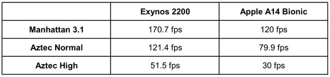 Hiệu năng nhỉnh hơn cả Apple A14 Bionic, nhà mạng Mỹ đòi Samsung phải dùng Exynos 2200 thay cho Snapdragon - Ảnh 3.