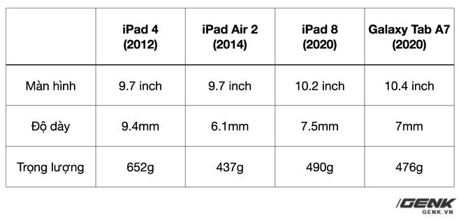 Trên tay chiếc iPad 9 năm tuổi, ra mắt cùng thời iPhone 5, giật lag, nhưng vẫn được người Việt ưa chuộng - Ảnh 4.