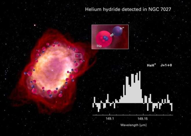 Các nhà khoa học đã tìm thấy phân tử đầu tiên trong vũ trụ nhờ vào tinh vân cách chúng ta 3.000 năm ánh sáng - Ảnh 2.