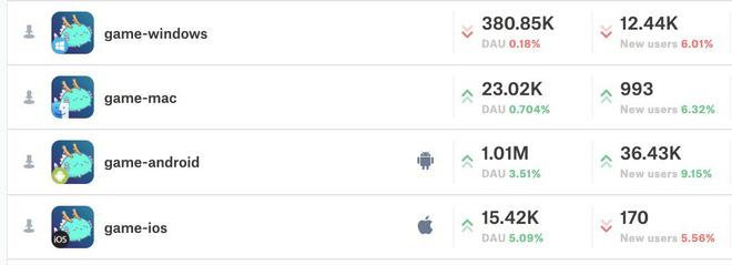 Axie Infinity lập kỷ lục về người chơi và doanh thu trong tháng 8 - Ảnh 1.