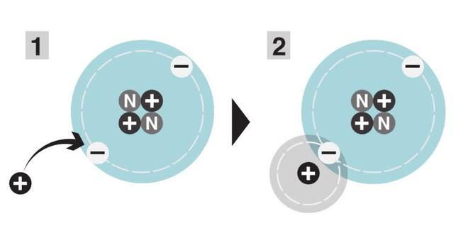 Các nhà khoa học đã tìm thấy phân tử đầu tiên trong vũ trụ nhờ vào tinh vân cách chúng ta 3.000 năm ánh sáng - Ảnh 4.