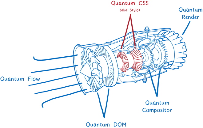 Engine CSS mới của Firefox Quantum.