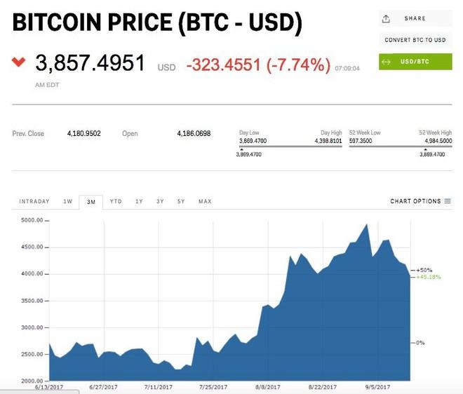 Tỉ giá Bitcoin giảm 7% so với đồng USD