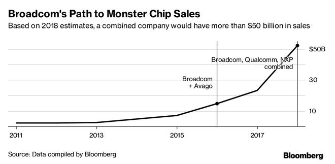 Dự kiến năm 2018, một công ty kết hợp giữa ba nhà sản xuất chip này sẽ có doanh số đến hơn 50 tỷ USD.