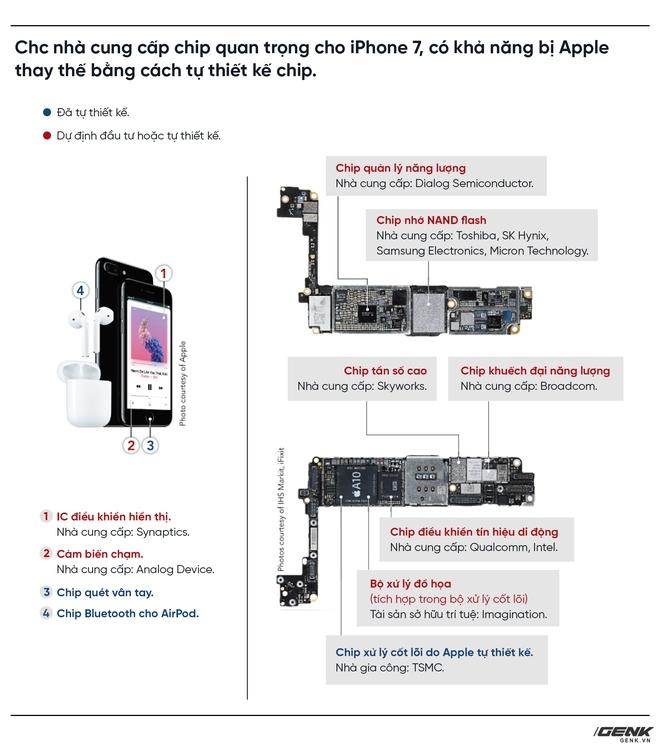 Apple đang dần làm chủ hoàn toàn sản phẩm của mình