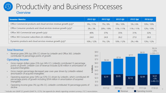 Office cùng điện toán đám mây đóng vai trò quan trọng trong hoạt động kinh doanh của Microsoft.