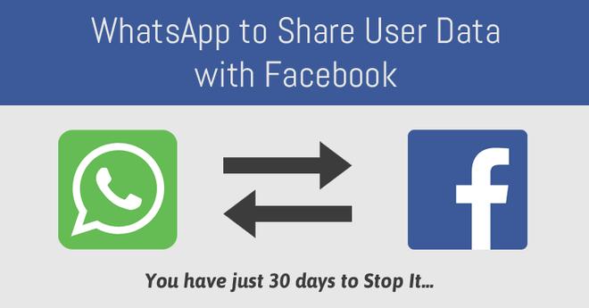 CNIL không chấp thuận lý do chia sẻ dữ liệu vì mục đích kinh doanh giữa Facebook và WhatsApp.