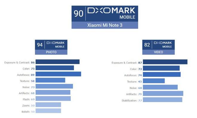 Điểm đánh giá tổng kết về chất lượng chụp ảnh của Mi Note 3. Ảnh DxOMark