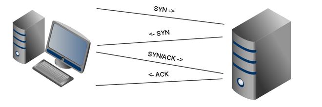Cơ chế bắt tay 4 bước giữa thiết bị máy khách và điểm truy cập Wi-Fi.