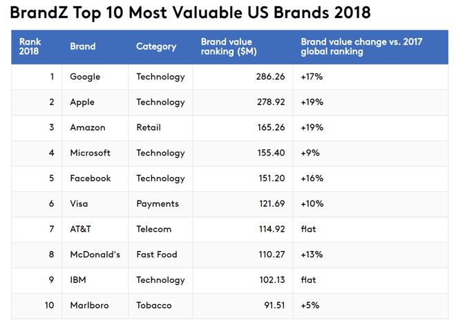 Danh sách 10 công ty có giá trị thương hiệu cao nhất tại Mỹ