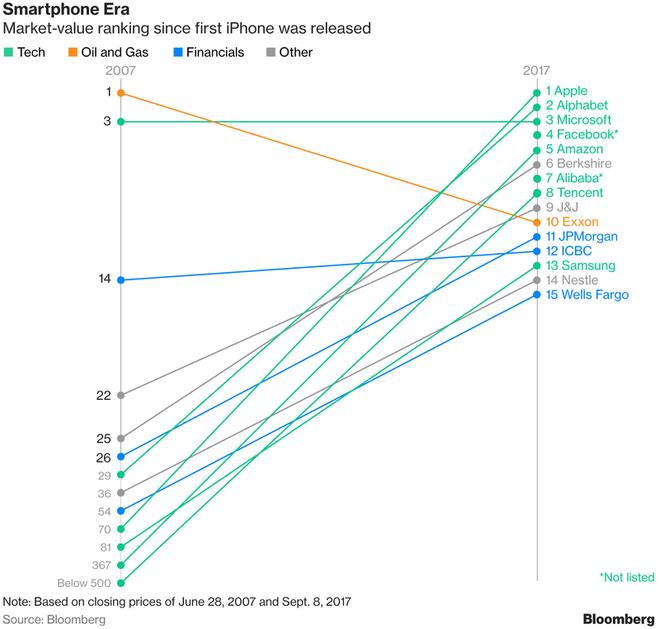 Thây đổi thứ hạng trong 10 năm kể từ khi iPhone ra mắt