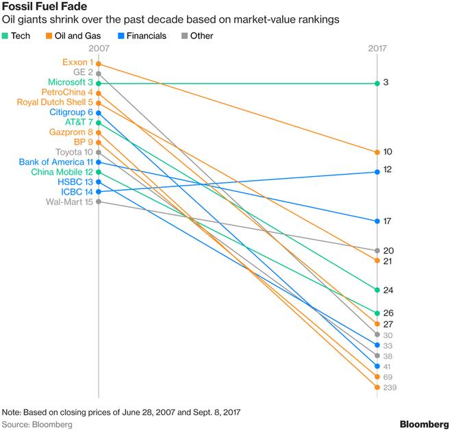 Các công ty năng lượng giảm thứ hạng trước sự lớn mạnh của ngành công nghệ