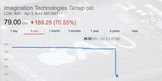 Giá cổ phiếu của Imagination Technologies tụt dốc 70% sau khi thông tin Apple dừng hợp tác với công ty được đưa ra.