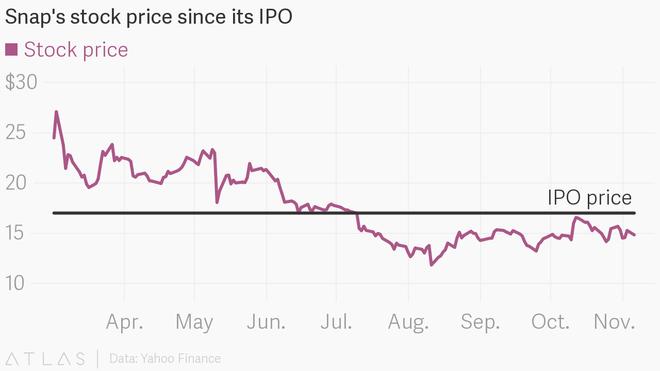 Giá cổ phiếu của Snap từ sau khi IPO.
