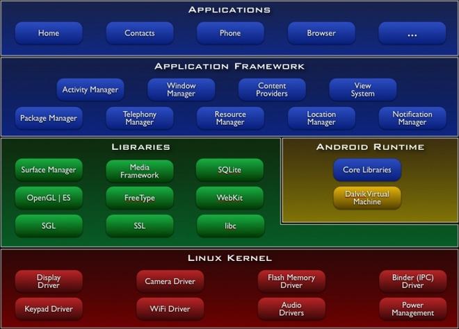 Để có thể đem cấu hình ra so sánh hiệu năng... bạn đã hiểu rõ từng phần của biểu đồ này chưa?