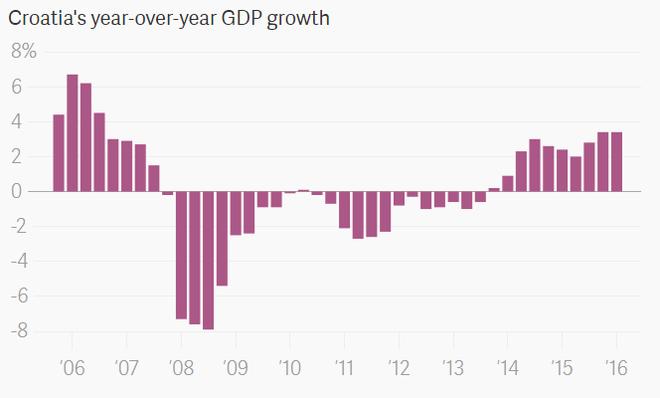 Tăng trưởng GDP của Croatia từ năm 2006 tới năm 2016. Có thể thấy từ năm 2014, Game of Thrones và du lịch đã kéo lại nền kinh tế của đất nước này.