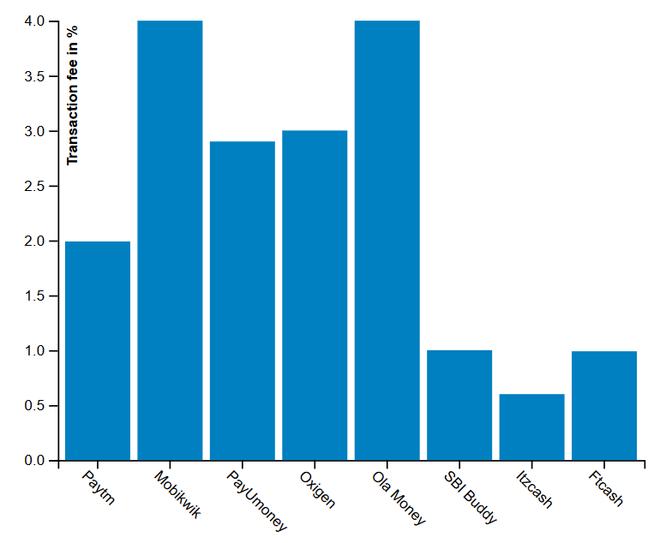 Phí giao dịch của những nhà cung cấp dịch vụ ví di động tại Ấn Độ.