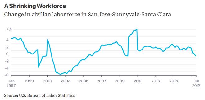 Tốc độ tăng trưởng lực lượng lao động khu vực San Jose đang ngày một suy giảm.