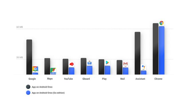Bảng so sánh kích thước các ứng dụng của Google trên 2 phiên bản Android Oreo và Go Oreo