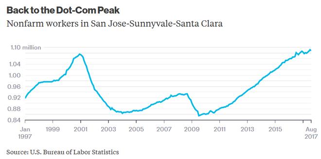 Hiện tại, lực lượng lao động phi nông nghiệp tại khu vực San Jose không cao hơn so với trước khủng hoảng bong bóng dot-com.