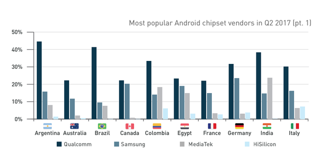 Bảng phân bố chip điện thoại ở các nước