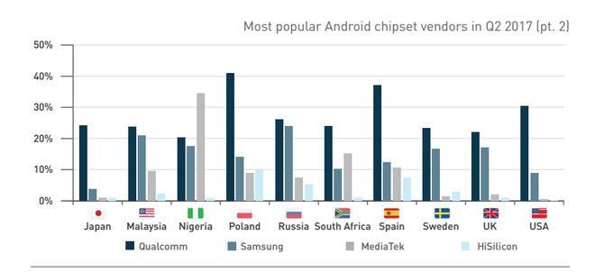 Nigeria là nước duy nhất có số lượng chip MediaTek nhiều hơn Qualcomm