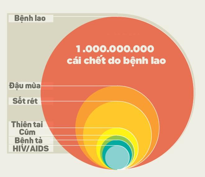 Hơn 1 tỷ người đã chết vì bệnh lao trong vòng 200 năm trở lại đây