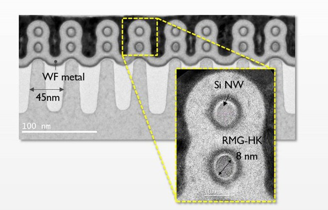 Ảnh chụp mặt cắt ngang chip GAA FET của Imec với 2 dây dẫn nano chồng lên nhau.