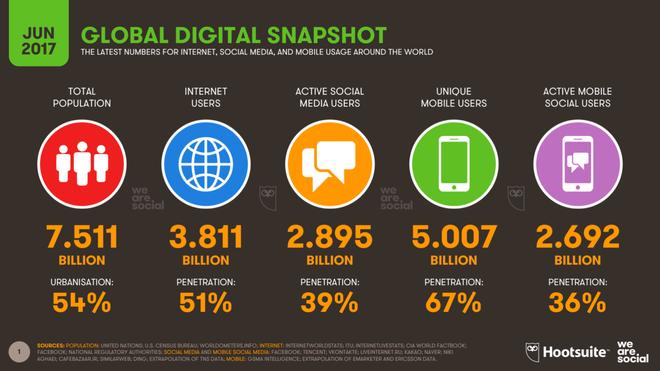 Thống kê dạng infographic bởi Hootsuite