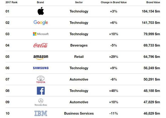 10 thương hiệu giá trị nhất thế giới năm 2017