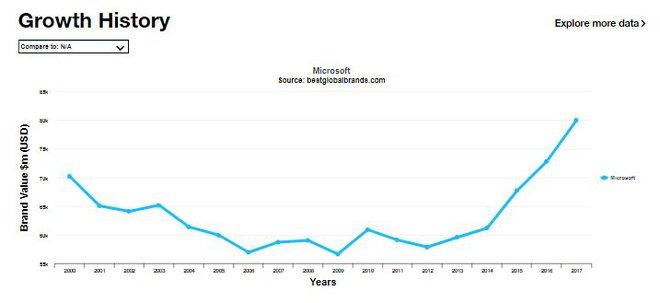 Giá trị thương hiệu Microsoft liên tục tăng từ năm 2012 tới nay