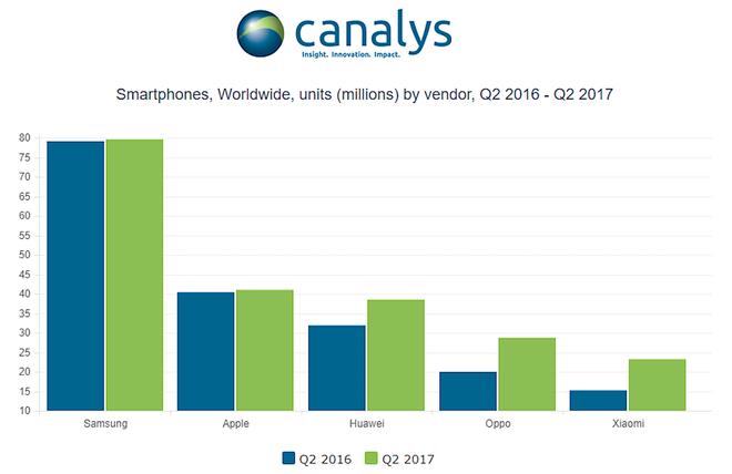 Dữ liệu của Canalys về số smartphone trên toàn thế giới Quý 2 năm 2016 và Quý 2 năm 2017