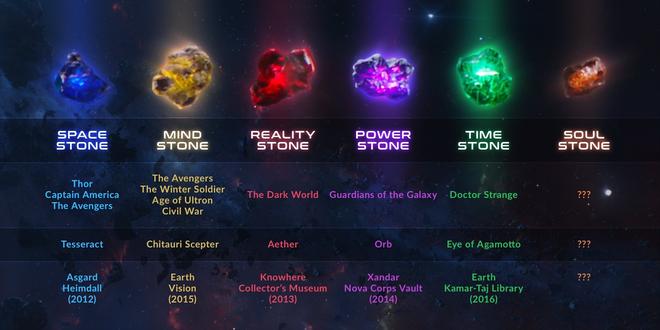Tên và vị trí của những viên đá vô cực trong vũ trụ điện ảnh của Marvel