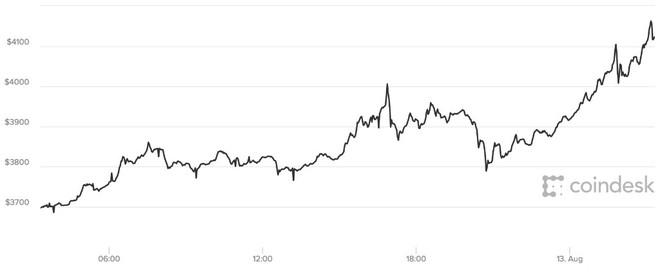 Biến động của Bitcoin trong 24h vừa qua.