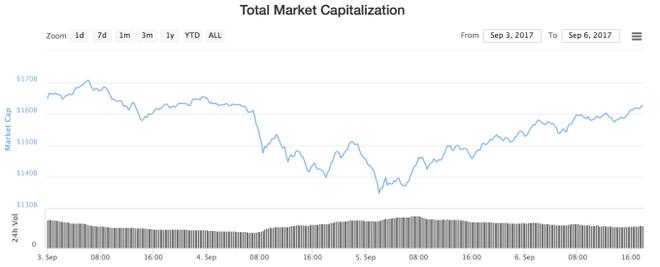 Thị trường tiền ảo trên toàn thế giới tăng mạnh trở lại.