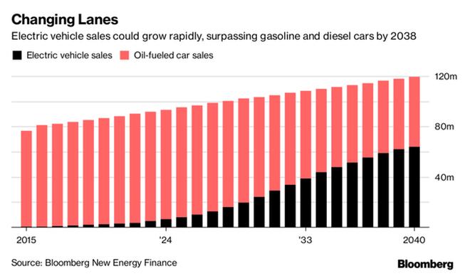 Dự báo về doanh số xe điện (cột màu đen) và xe chạy bằng xăng (cột màu đỏ) từ nay đến năm 2040.