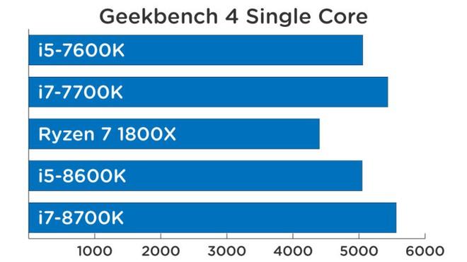 Hiệu năng xử lý đơn lõi (càng cao càng mạnh).